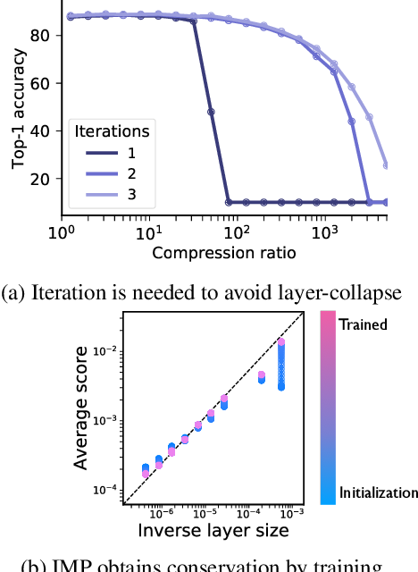 Figure 4 for Pruning neural networks without any data by iteratively conserving synaptic flow