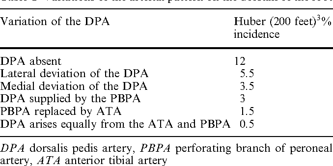 Enlarged perforating branch of peroneal artery and extra crural ...