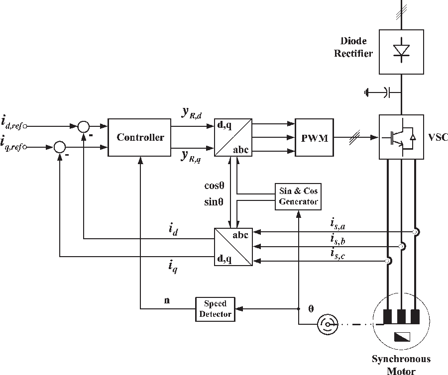 Figure 6 from Multivariable-PI-Based $dq$ Current Control of Voltage ...
