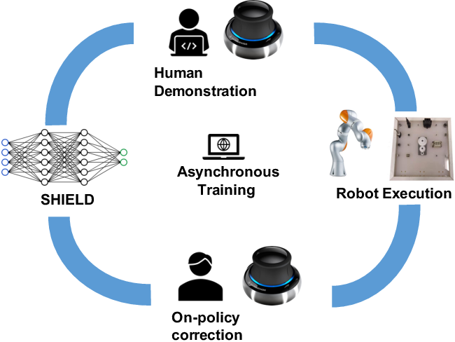Figure 1 for Robust Multi-Modal Policies for Industrial Assembly via Reinforcement Learning and Demonstrations: A Large-Scale Study