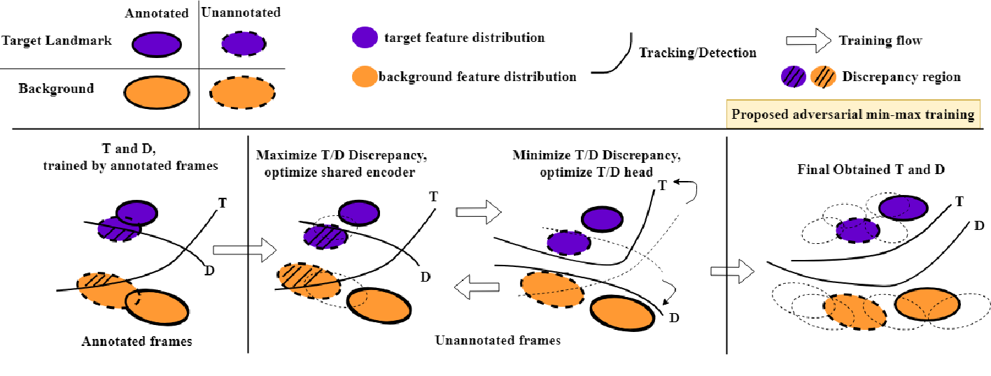 Figure 3 for Reciprocal Landmark Detection and Tracking with Extremely Few Annotations
