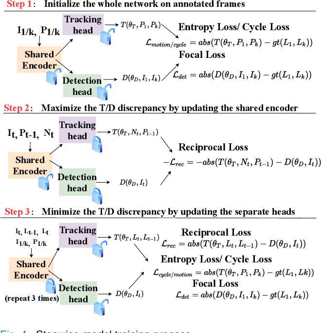 Figure 4 for Reciprocal Landmark Detection and Tracking with Extremely Few Annotations