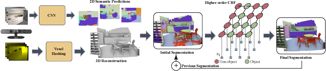 Figure 3 for Real-time Progressive 3D Semantic Segmentation for Indoor Scene