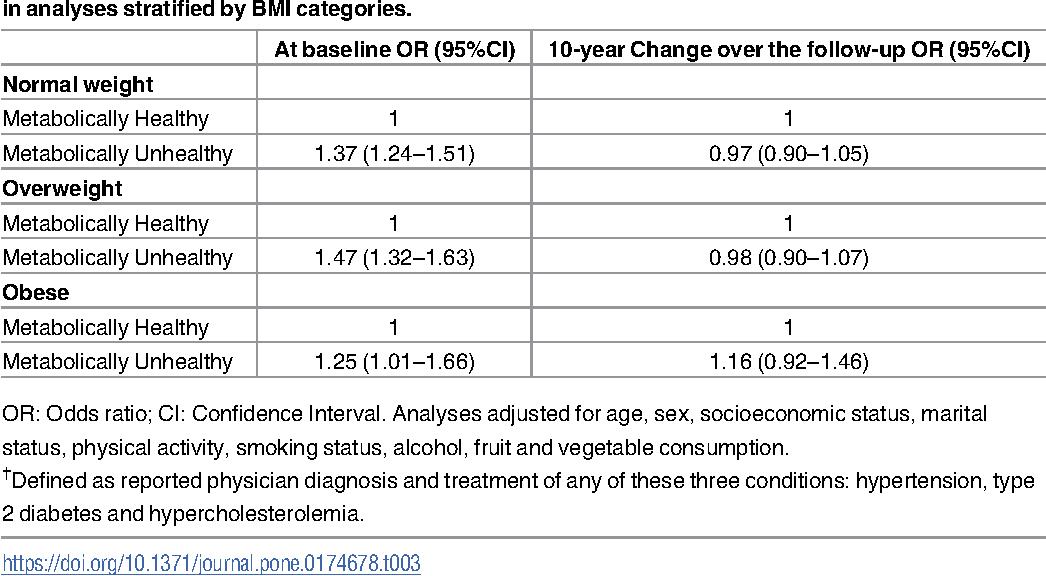 Study Depression Obesity Hypertension >> Metabolically Healthy Obesity And Depressive Symptoms 16 Year