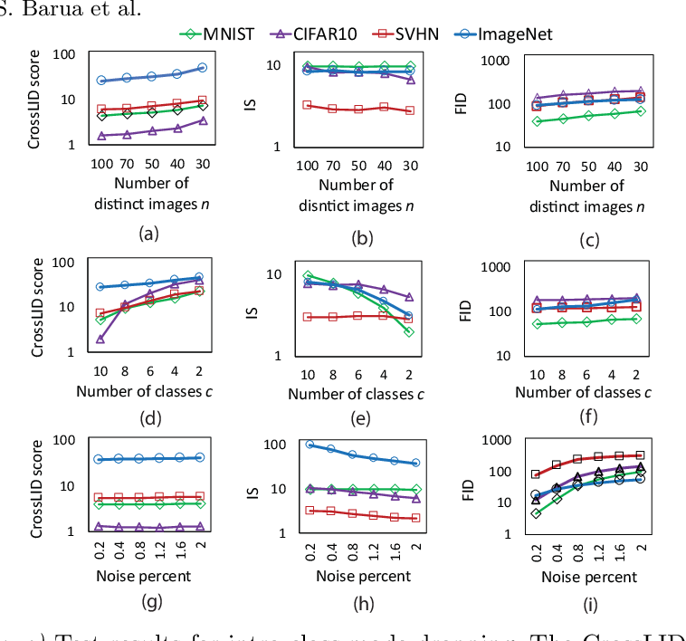 Figure 4 for Quality Evaluation of GANs Using Cross Local Intrinsic Dimensionality