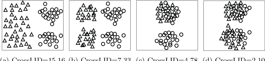 Figure 1 for Quality Evaluation of GANs Using Cross Local Intrinsic Dimensionality