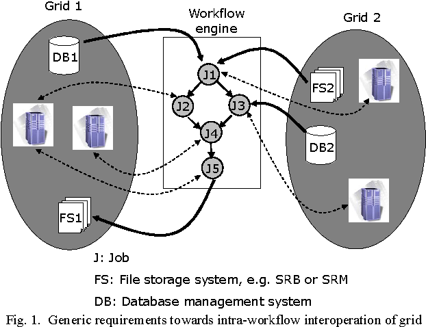 Figure 1 from Workflow Level Interoperation of Grid Data