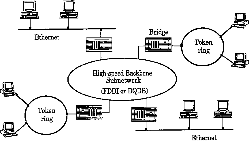 A Comparison Of Dqdb And Fddi For The Interconnection Of Lans