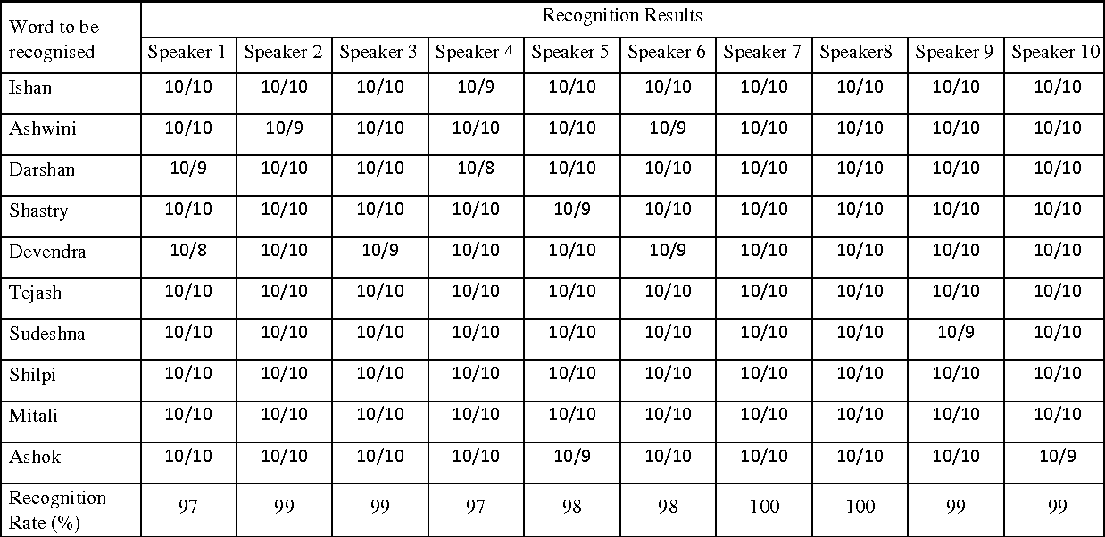 Table 1 from Speaker Dependent and Independent Isolated Hindi Word
