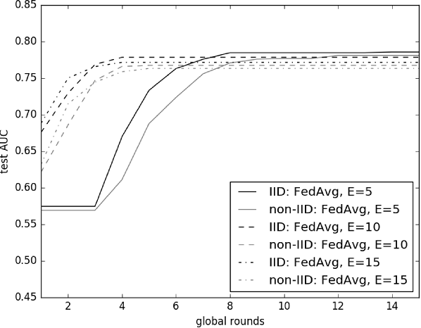 Figure 1 for LoAdaBoost:Loss-Based AdaBoost Federated Machine Learning on medical Data
