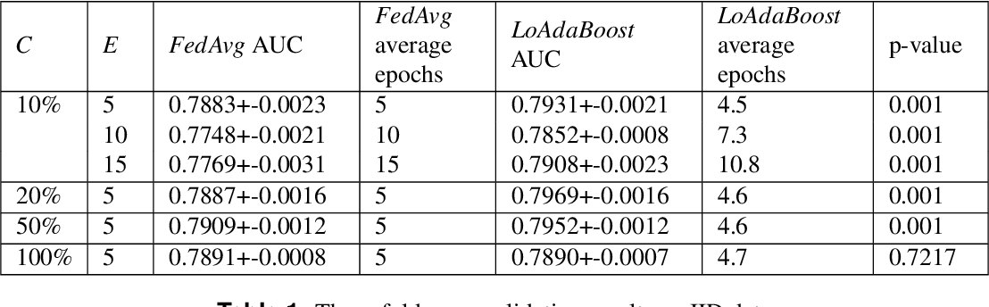 Figure 2 for LoAdaBoost:Loss-Based AdaBoost Federated Machine Learning on medical Data