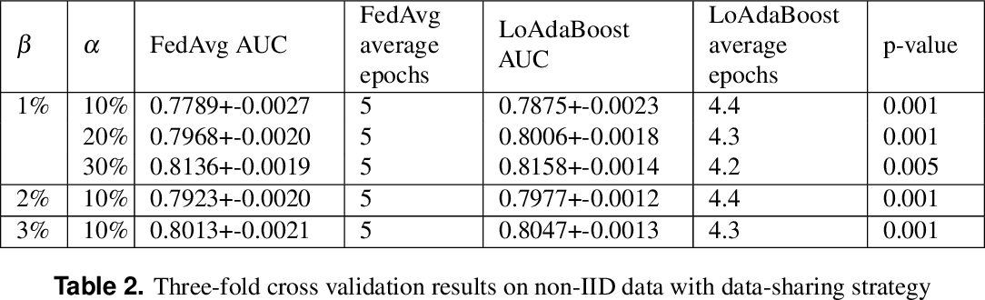 Figure 4 for LoAdaBoost:Loss-Based AdaBoost Federated Machine Learning on medical Data
