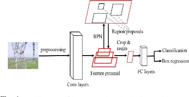 Figure 1 for Defect Detection from UAV Images based on Region-Based CNNs