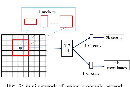 Figure 2 for Defect Detection from UAV Images based on Region-Based CNNs