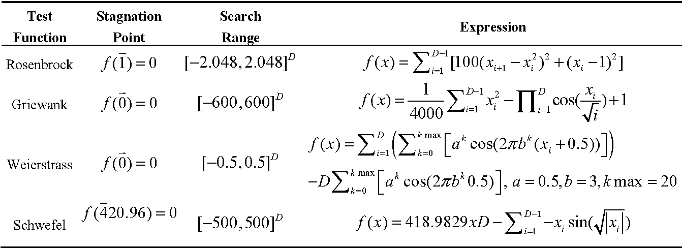Figure 16 From Improved Artificial Bee Colony Algorithm