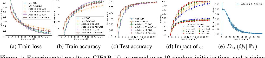 Figure 1 for A PAC-Bayesian Analysis of Randomized Learning with Application to Stochastic Gradient Descent