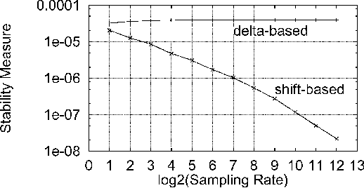 Fig. 4. FWL stability measure ;1 as a function of sampling rate for the two di erent optimal controller realizations. The high-order controller system.