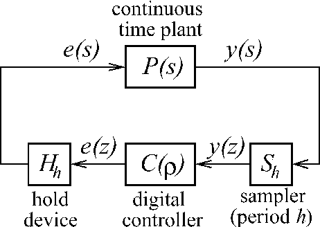 Fig. 1. Sampled-data system with digital controller realization, where = z or .