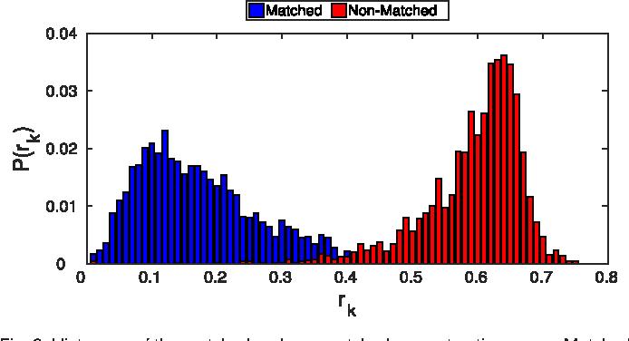 Figure 2 for Sparse Representation-based Open Set Recognition