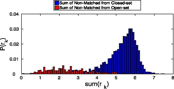 Figure 3 for Sparse Representation-based Open Set Recognition