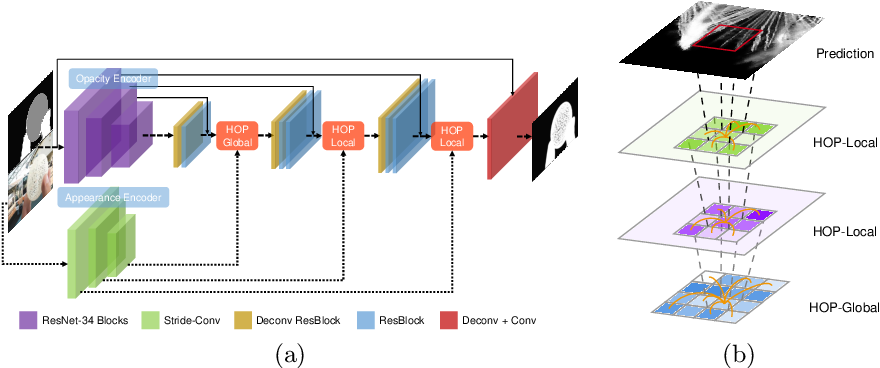 Figure 3 for Hierarchical Opacity Propagation for Image Matting