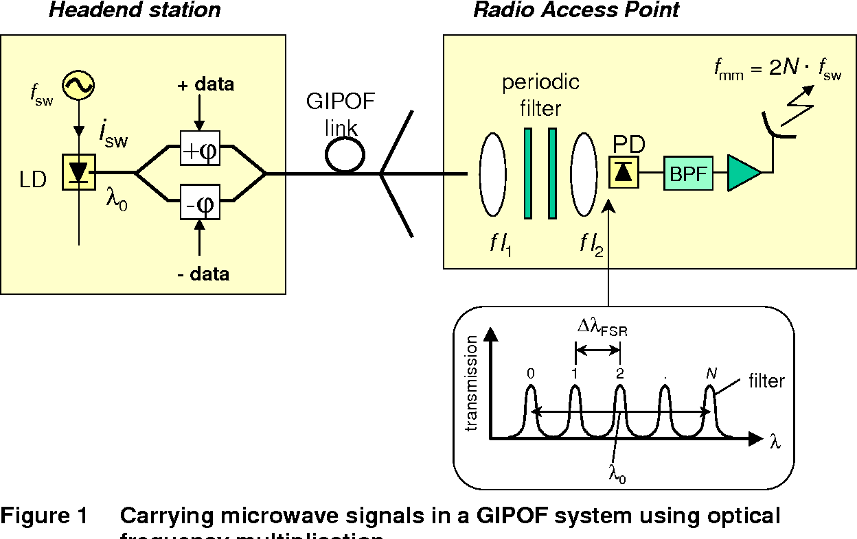 Figure 1 From Carrying Microwave Signals In A Gipof Based Wireless Frequency Multiplication System Using Optical