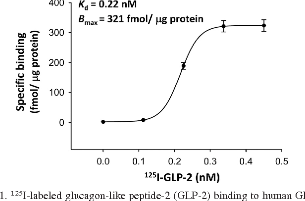 Glucagon Like Peptide 2 Stimulated Protein Synthesis Through The Pi