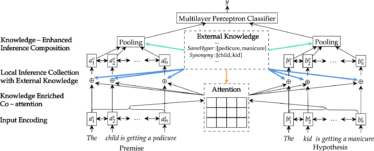 Figure 1 for Neural Natural Language Inference Models Enhanced with External Knowledge