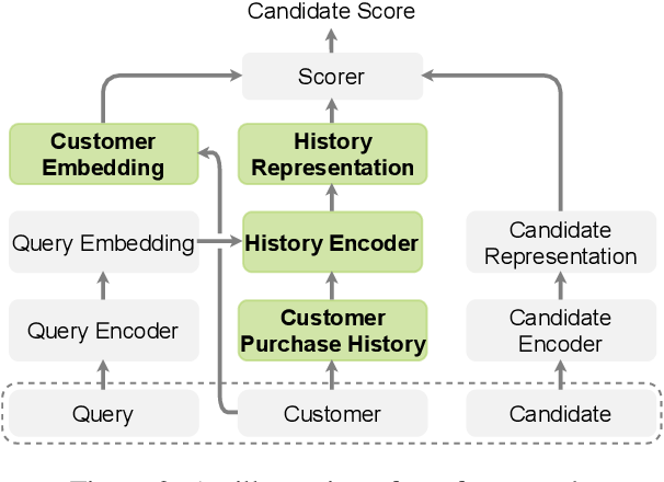 Figure 3 for Personalized Entity Resolution with Dynamic Heterogeneous Knowledge Graph Representations