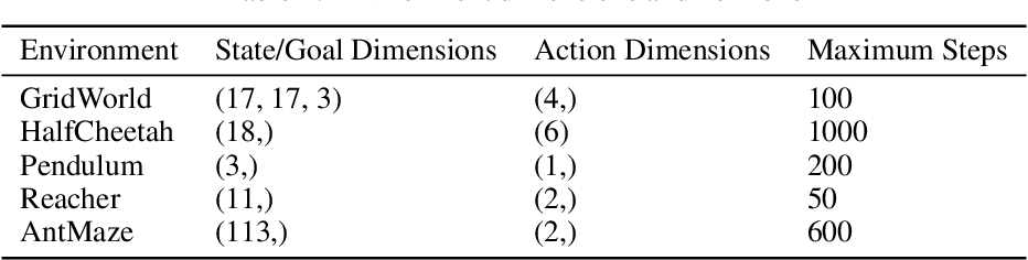 Figure 4 for Predictive Coding for Boosting Deep Reinforcement Learning with Sparse Rewards