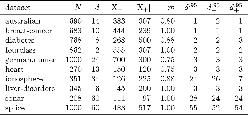 Figure 2 for Maximum Entropy Linear Manifold for Learning Discriminative Low-dimensional Representation
