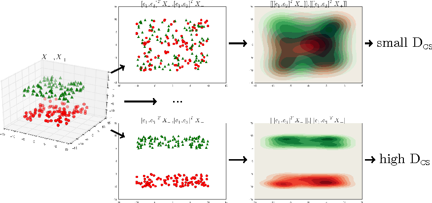 Figure 3 for Maximum Entropy Linear Manifold for Learning Discriminative Low-dimensional Representation