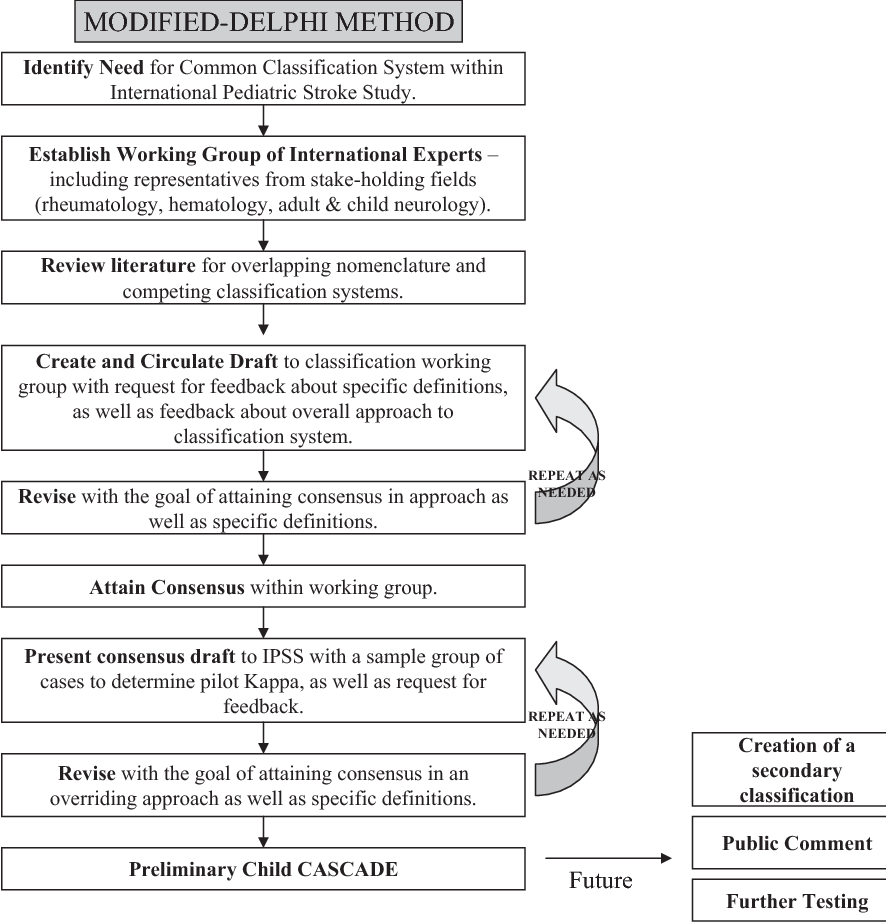 figure 1 from towards a consensus-based classification of childhood