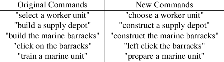 Figure 2 for A Narration-based Reward Shaping Approach using Grounded Natural Language Commands