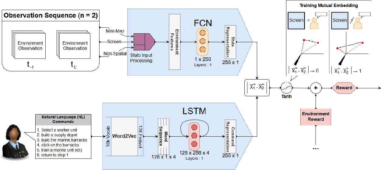 Figure 1 for A Narration-based Reward Shaping Approach using Grounded Natural Language Commands
