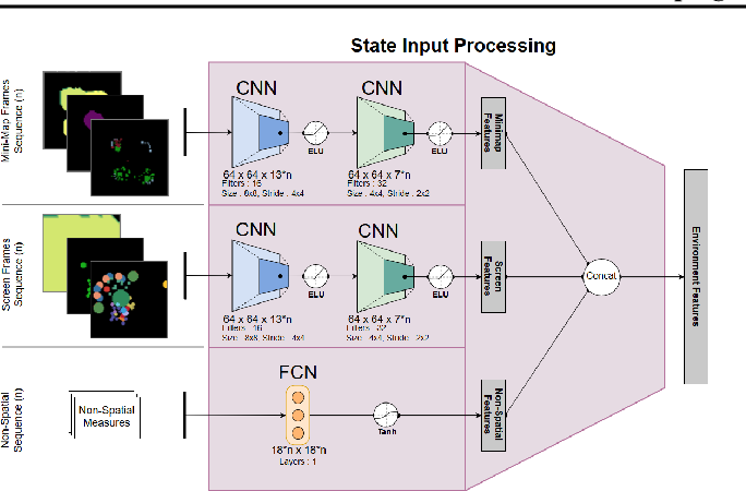 Figure 3 for A Narration-based Reward Shaping Approach using Grounded Natural Language Commands