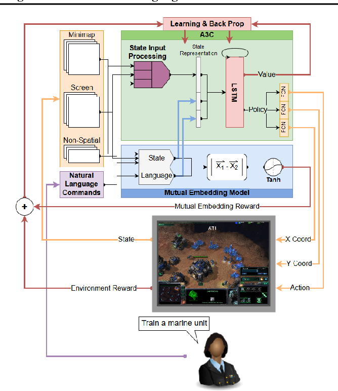 Figure 4 for A Narration-based Reward Shaping Approach using Grounded Natural Language Commands