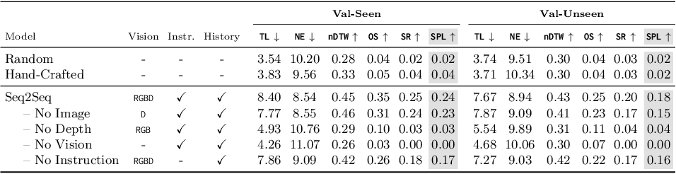 Figure 4 for Beyond the Nav-Graph: Vision-and-Language Navigation in Continuous Environments