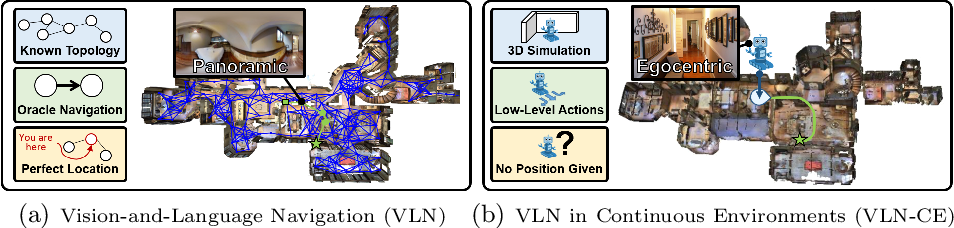 Figure 1 for Beyond the Nav-Graph: Vision-and-Language Navigation in Continuous Environments