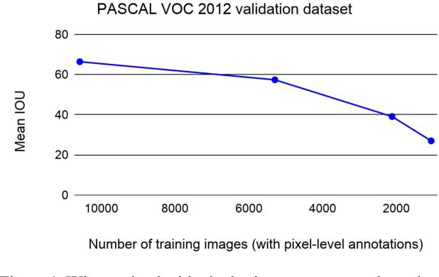 Figure 1 for Contrastive Learning for Label-Efficient Semantic Segmentation