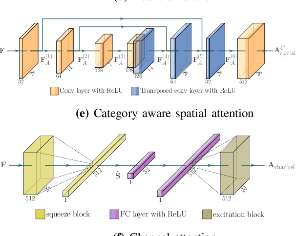 Figure 3 for Fashion Landmark Detection and Category Classification for Robotics
