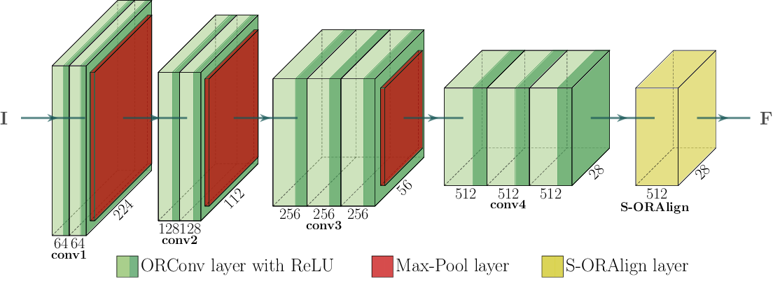 Figure 4 for Fashion Landmark Detection and Category Classification for Robotics