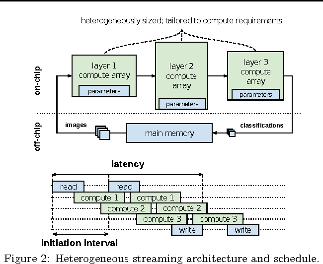 Figure 3 for FINN: A Framework for Fast, Scalable Binarized Neural Network Inference