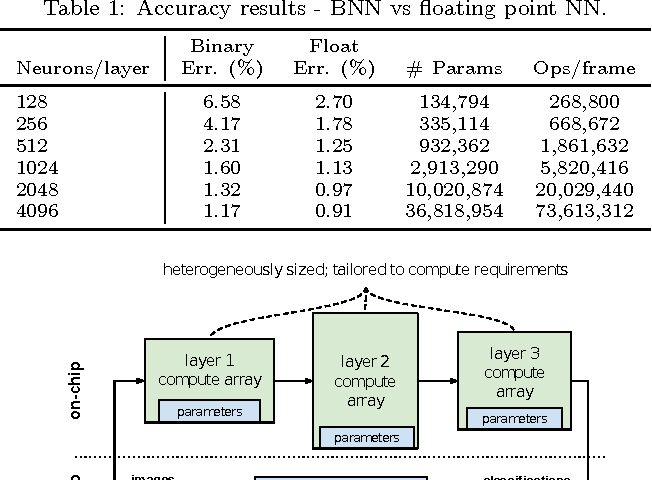 Figure 2 for FINN: A Framework for Fast, Scalable Binarized Neural Network Inference