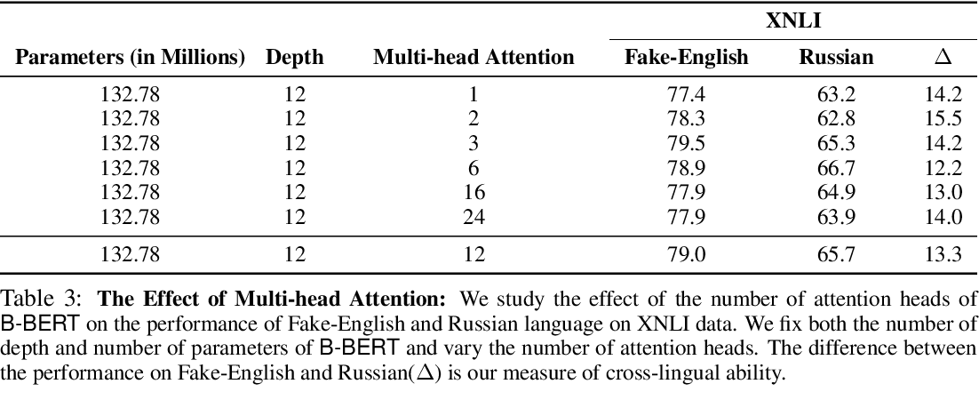 Figure 3 for Cross-Lingual Ability of Multilingual BERT: An Empirical Study