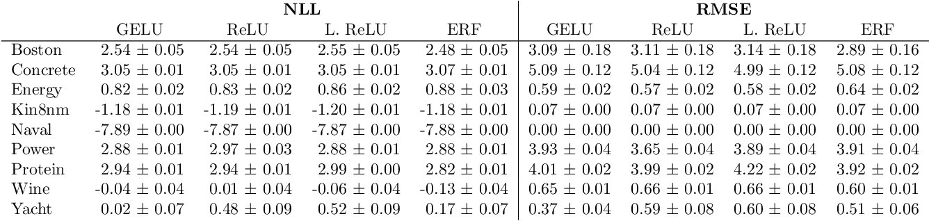 Figure 4 for Avoiding Kernel Fixed Points: Computing with ELU and GELU Infinite Networks