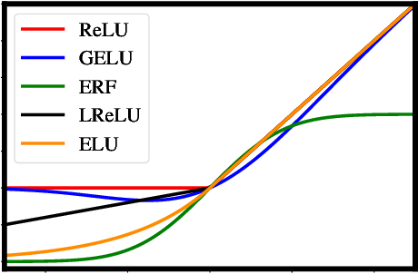 Figure 1 for Avoiding Kernel Fixed Points: Computing with ELU and GELU Infinite Networks