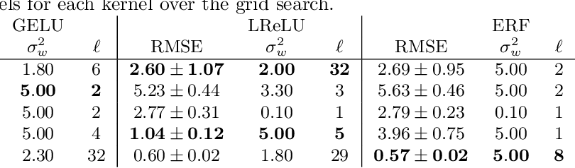 Figure 2 for Avoiding Kernel Fixed Points: Computing with ELU and GELU Infinite Networks