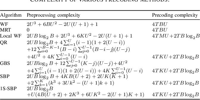 Figure 3 for Hardware-Aware Beamspace Precoding for All-Digital mmWave Massive MU-MIMO
