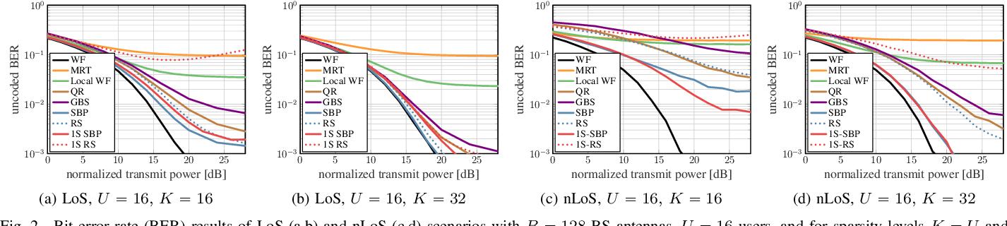 Figure 2 for Hardware-Aware Beamspace Precoding for All-Digital mmWave Massive MU-MIMO